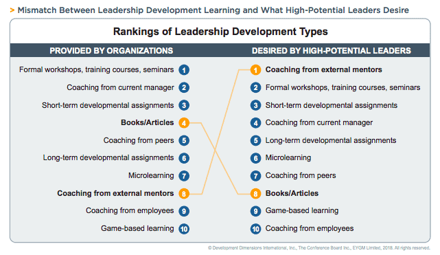 DDI-rankings-of-leadership-development-types